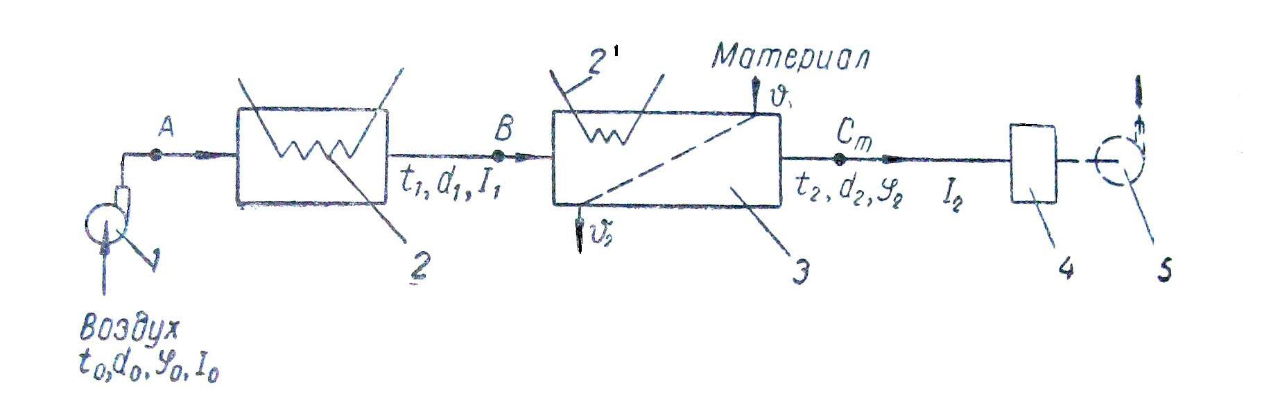 Принципиальная схема сушильной установки Сушка полидисперсных материалов